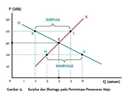 Surplus dan Shortage pada Pasar Permintaan-Penawaran - www.ajarekonomi.com