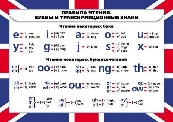 произношение английского алфавита звонкие и глухие буквы йоаца