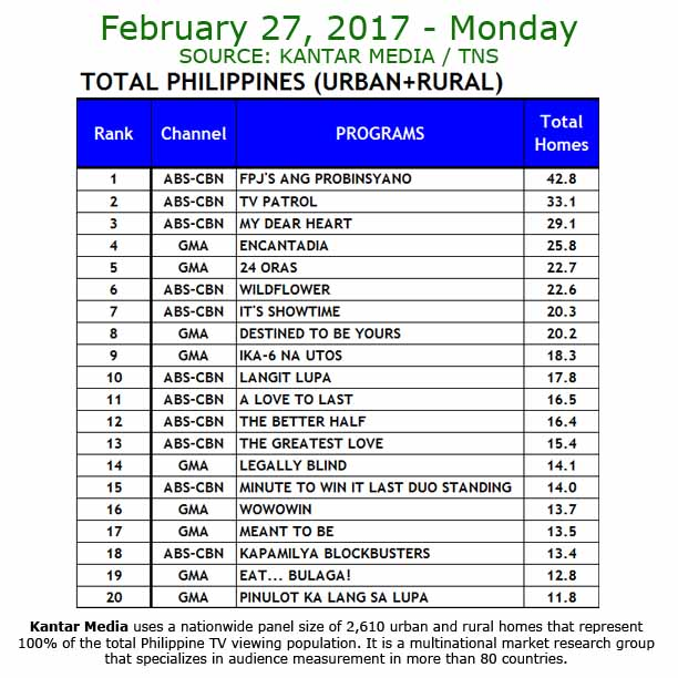 Kantar Media ratings DTBY