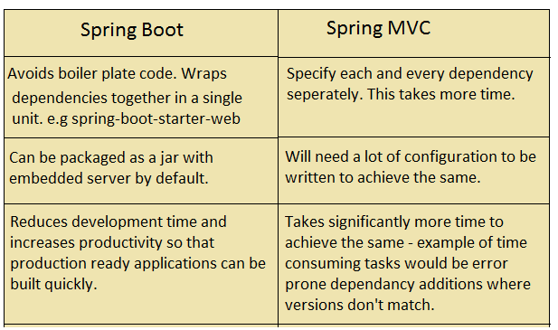 Difference between Spring MVC and Spring Boot