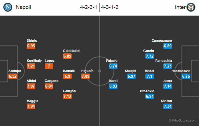 Possible Line-ups, Stats, Team News: Napoli   vs Inter Milan