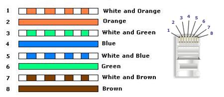 Standar Susunan Warna pada Kabel UTP