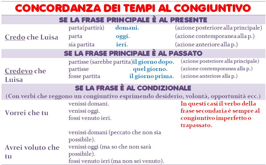 Impariamo Concordanza Dei Tempi Del Congiuntivo