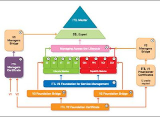 The ITIL Software Scheme