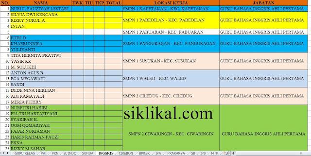 Rekap Sementara Peserta yang Melewati PG di Tes SKD CAT CPNS Kabupaten Cirebon Formasi Keguruan Beserta Lokasi Kerja yang Dipilih