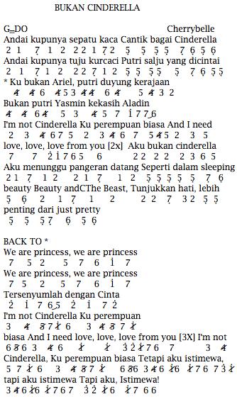 Not Angka Pianika Lagu Bukan Cinderella - Cherrybelle