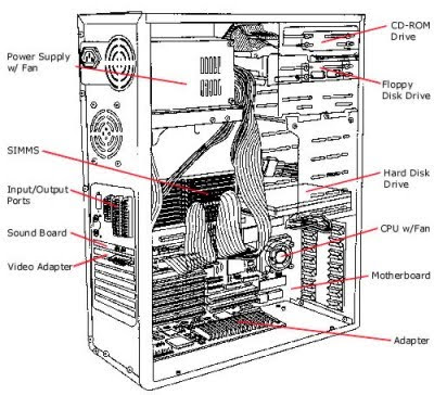COMPUTER HARDWARE: INTERNAL ARCHITECTURE OF CPU