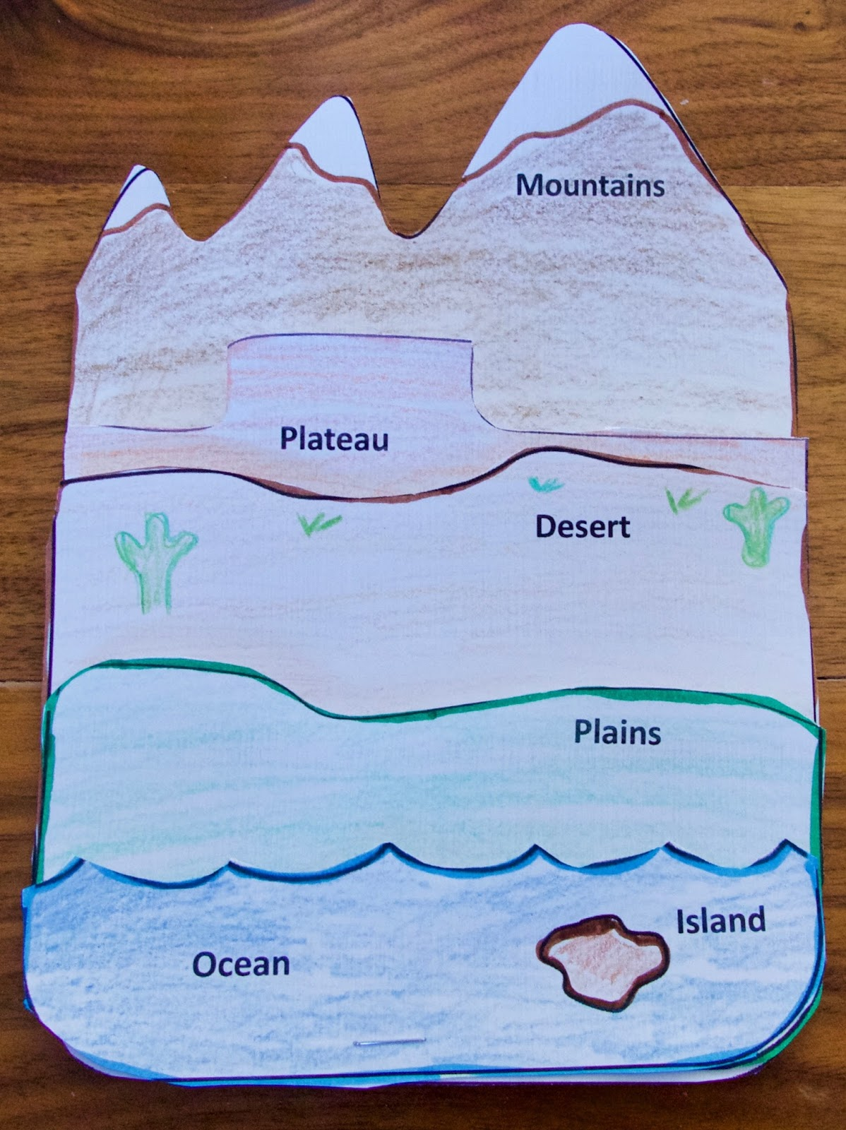 Teaching Science With Lynda Landforms Lesson Ideas And