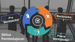 Model Pembelajaran Backpacker