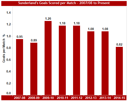 In defence of Wickham's scoring record (as well as other Sunderland strikers)