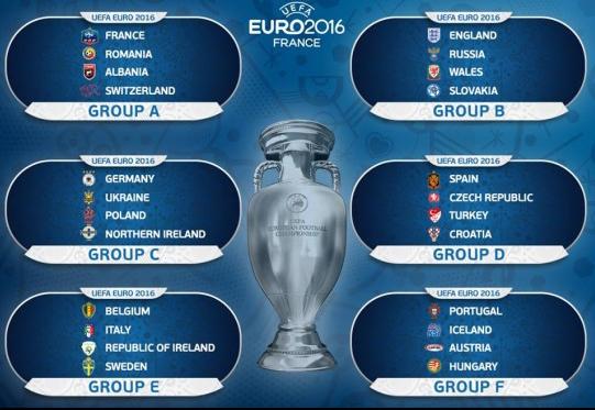 piala eropa 2016, jadwal euro 2016, prancis, jadwal sepak bola eropa, pembagian grup piala eropa 2016, pembagian grup euro 2016, jadwal euro 2016 rcti, bagan pertandingan euro 2016 prancis, sket pertandingan euro 2016, bagan lengkap pertandingan euro 2016