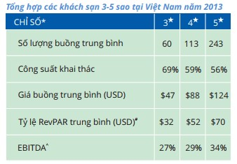 ESRT Du lịch có trách nhiệm đối với lĩnh vực lưu trú ở Việt Nam