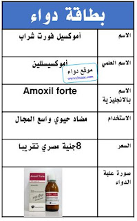 Amoxil forte