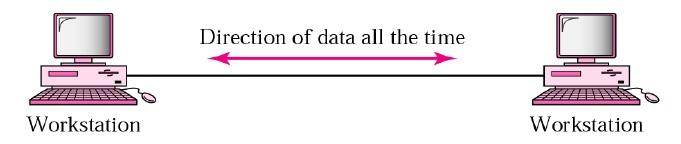 Powerpoint presentation komunikasi data full duplex dua arah bisa bersamaan ccuart Choice Image