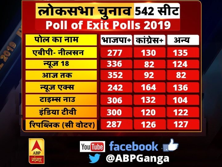 Exit Poll 2019: Lok Sabha Election Exit Poll Result: Latest