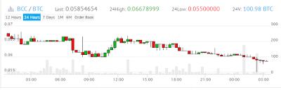 Rekomendasi Trading Bitcoin Cash