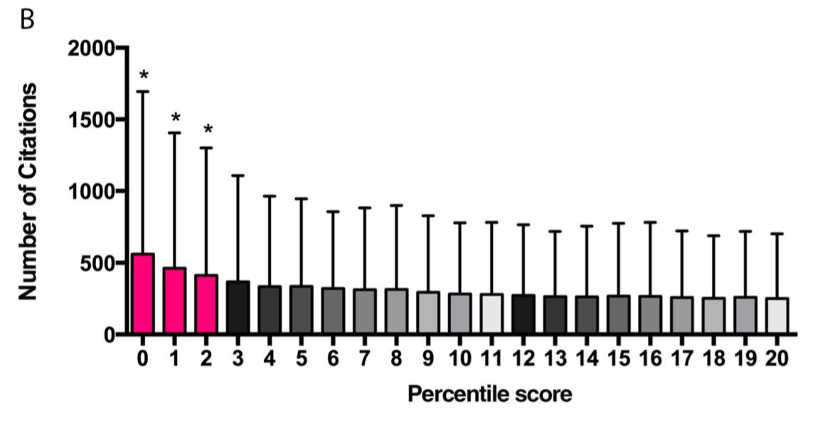 NIH peer review percentile scores are poorly predictive of