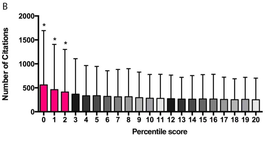 Information Processing: NIH peer review percentile scores