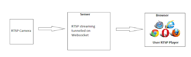 RTSP Video Streamin on HTML 5 MSE