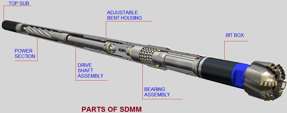 DRILLSTRING art of directional drilling sdmm an introduction