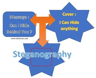 steganografi pada media digital