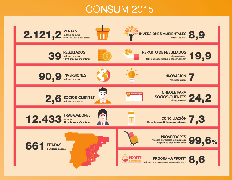 datos-consum-2016