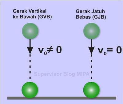 Rumus atau persamaan Kecepatan Awal Benda pada gerak jatuh bebas (GJB)
