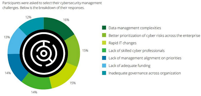 Chart Attribute: What is the most challenging aspect of cybersecurity management across your organization? / Source: Figure 6, Page 6, The future of cyber survey 2019 Cyber everywhere. Succeed anywhere, Deloitte.