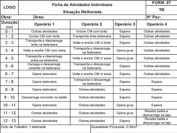 Ficha de Atividades Individuais da Situação Melhorada.