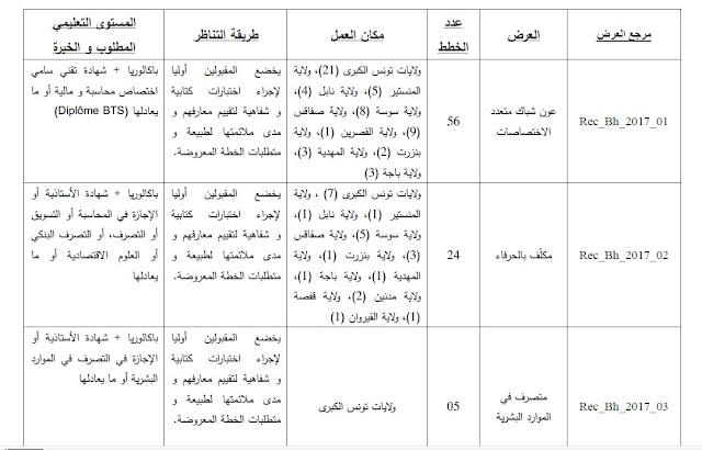 إعلان عن فتح مناظرة بنك الإسكان لانتداب 160 عون و إطار في خطط مختلفة