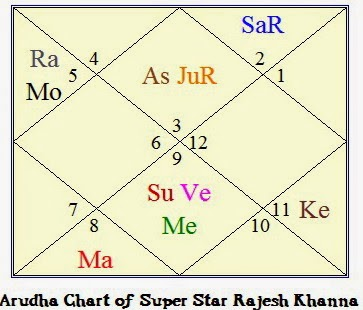Vedic Astrology Research Portal: All about Fame and Success by