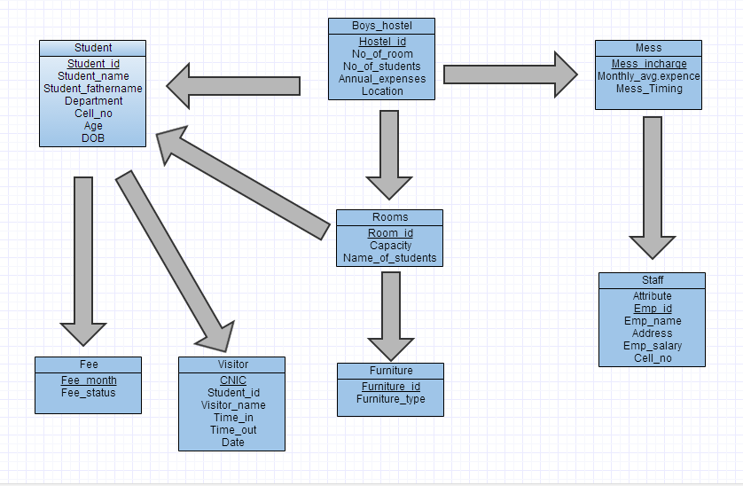 Hostel Management System Er Diagram Visio Entity Relationship Template Database Project Coding