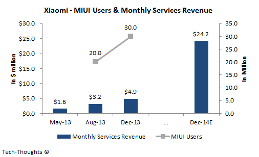 Xiaomi - Services Revenue