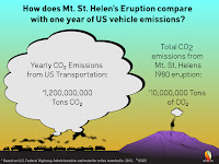 How does Mt. St. Helens' eruption compare with one year of US vehicle emissions? (Credit: skepticalscience.com) Click to Enlarge.