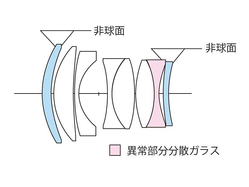 Оптическая схема объектива Voigtlander Nokton 50mm f/1.2 Aspherical VM