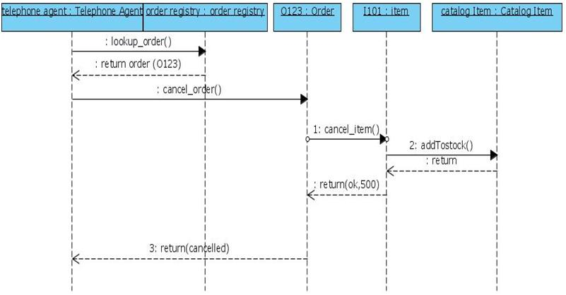 a3a91e0b6b1 UML Sequence Diagram for Online Shopping Cancel Order