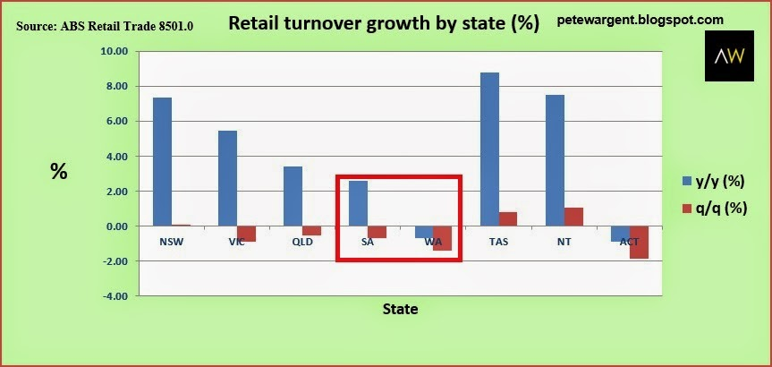retail tunover growth by state
