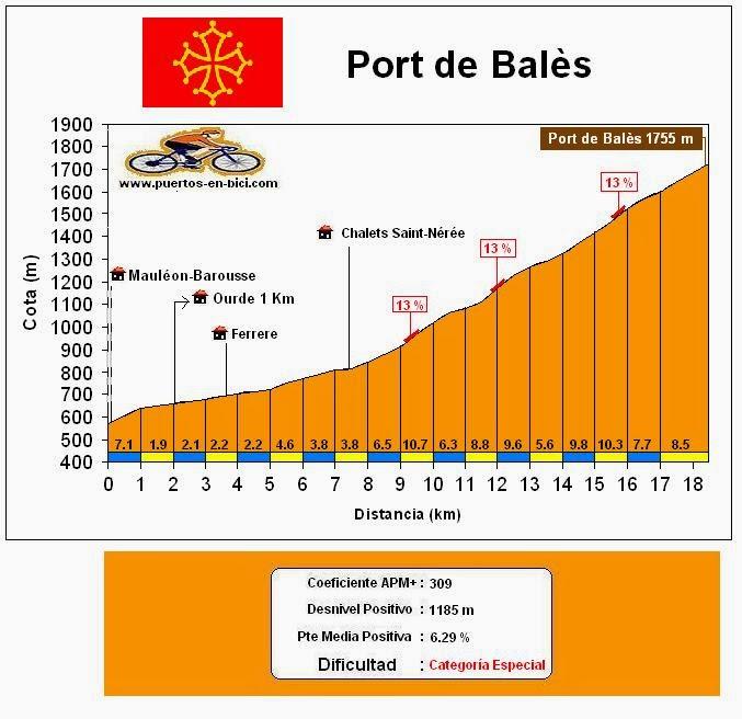 Altimetría Port de Balès