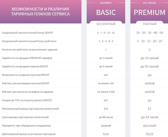 Boost.bz Basic vs Premium