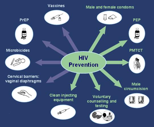 Symptoms of HIV AIDS