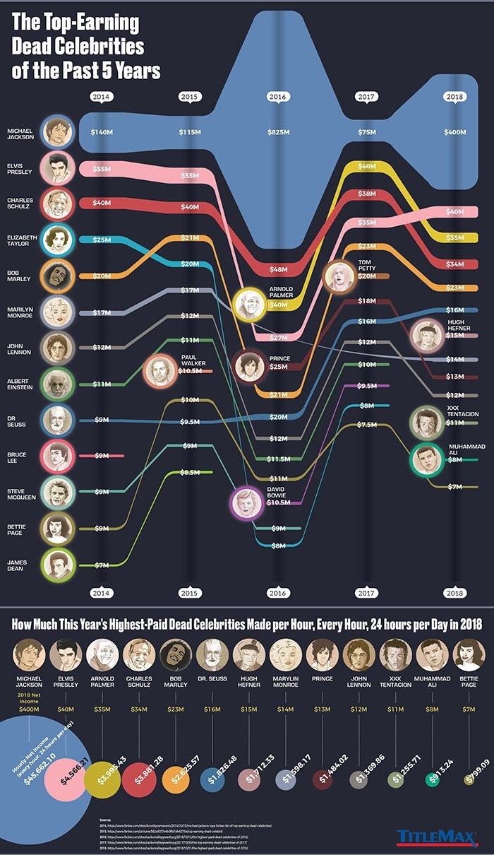 The Top-Earning Dead Celebrities of the Past 5 Years #infographic
