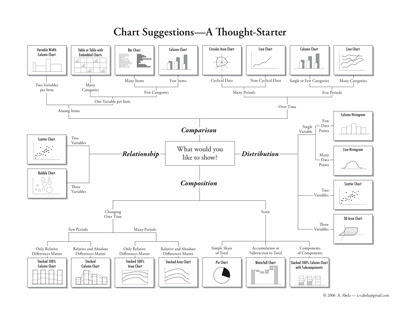 Excel for Educators Pick a ChartBut Not Just Any Chart - pick chart
