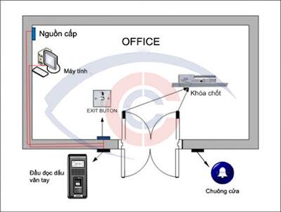 Sơ đồ lắp đặt hệ thống kiểm soát cửa do Camera Cộng Lực thiết kế và thi công.