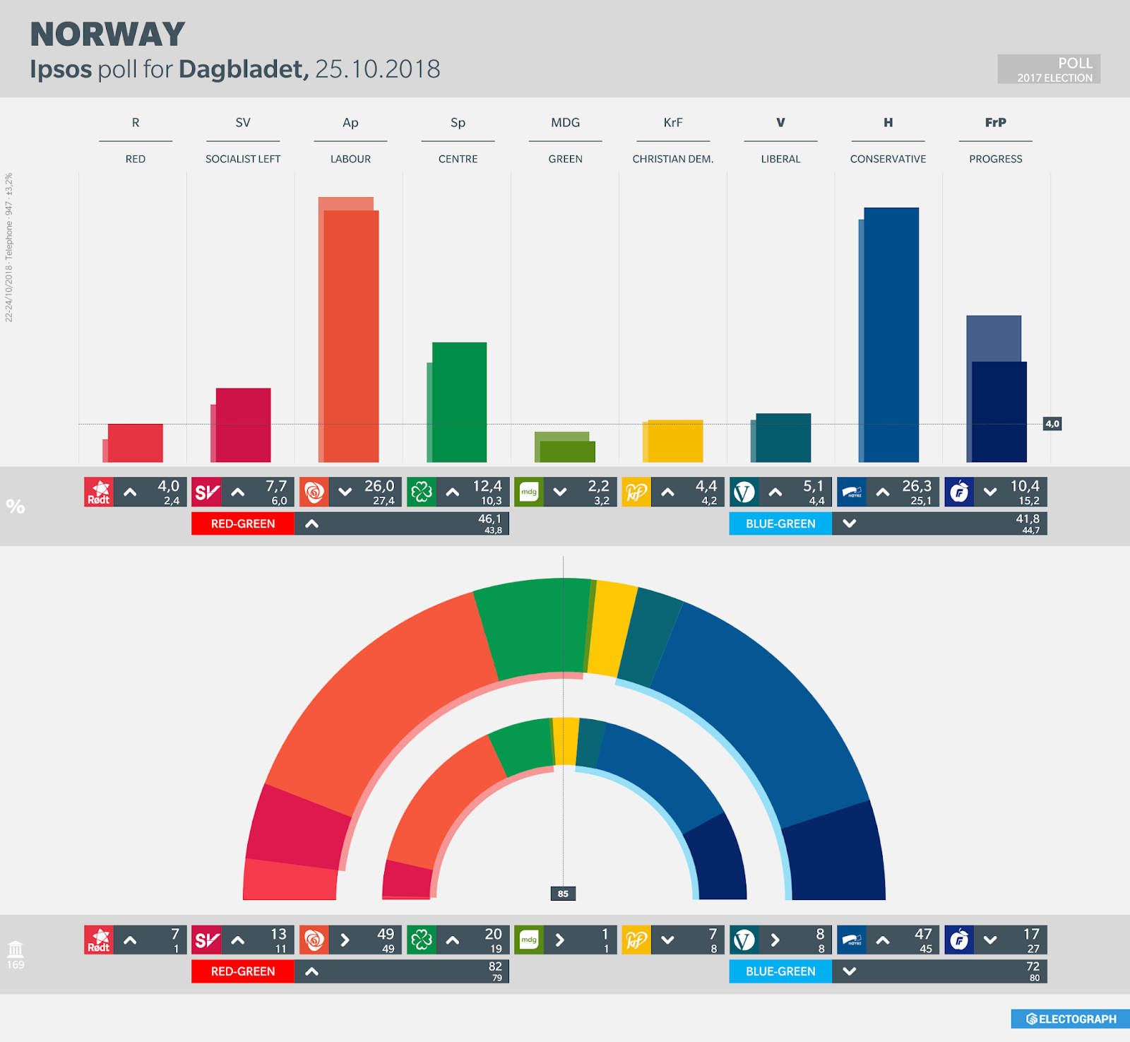 NORWAY: Ipsos poll chart for Dagbladet, October 2018