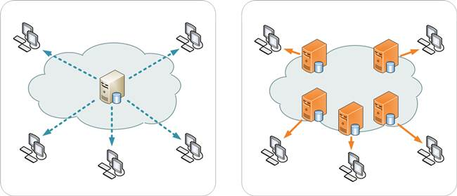 Setup CDN (Content Delivery Network) For Blogger