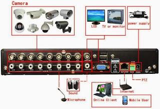 cara setting cctv online dengan ip static,cara setting cctv ke internet,cara setting cctv online dengan dyndns,cara setting cctv online dengan ip dynamic,cara setting cctv online dvr avtech,