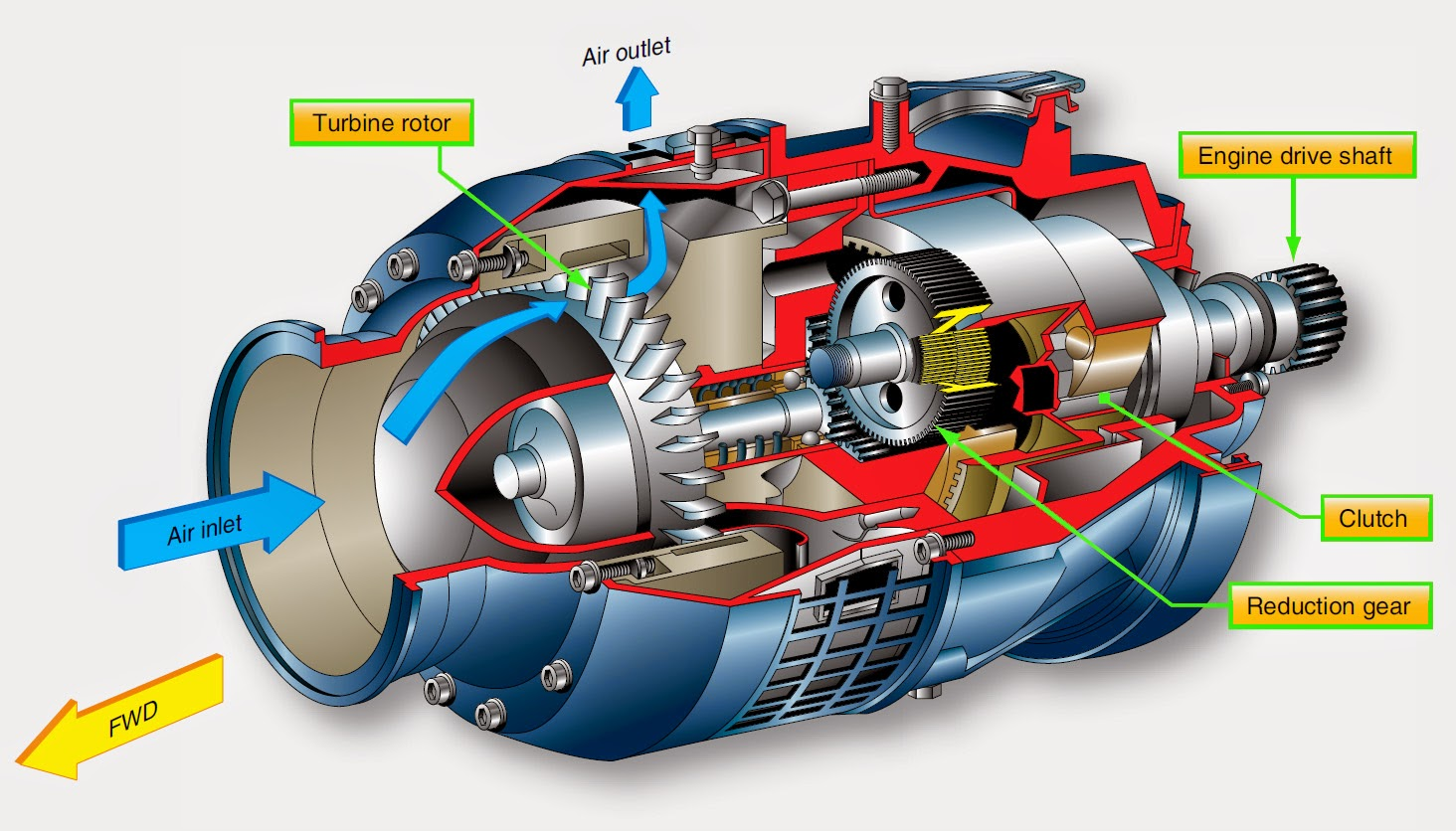 radial aircraft engine diagram gas turbine jet engine