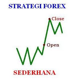 Strategi forex sederhana tapi profit