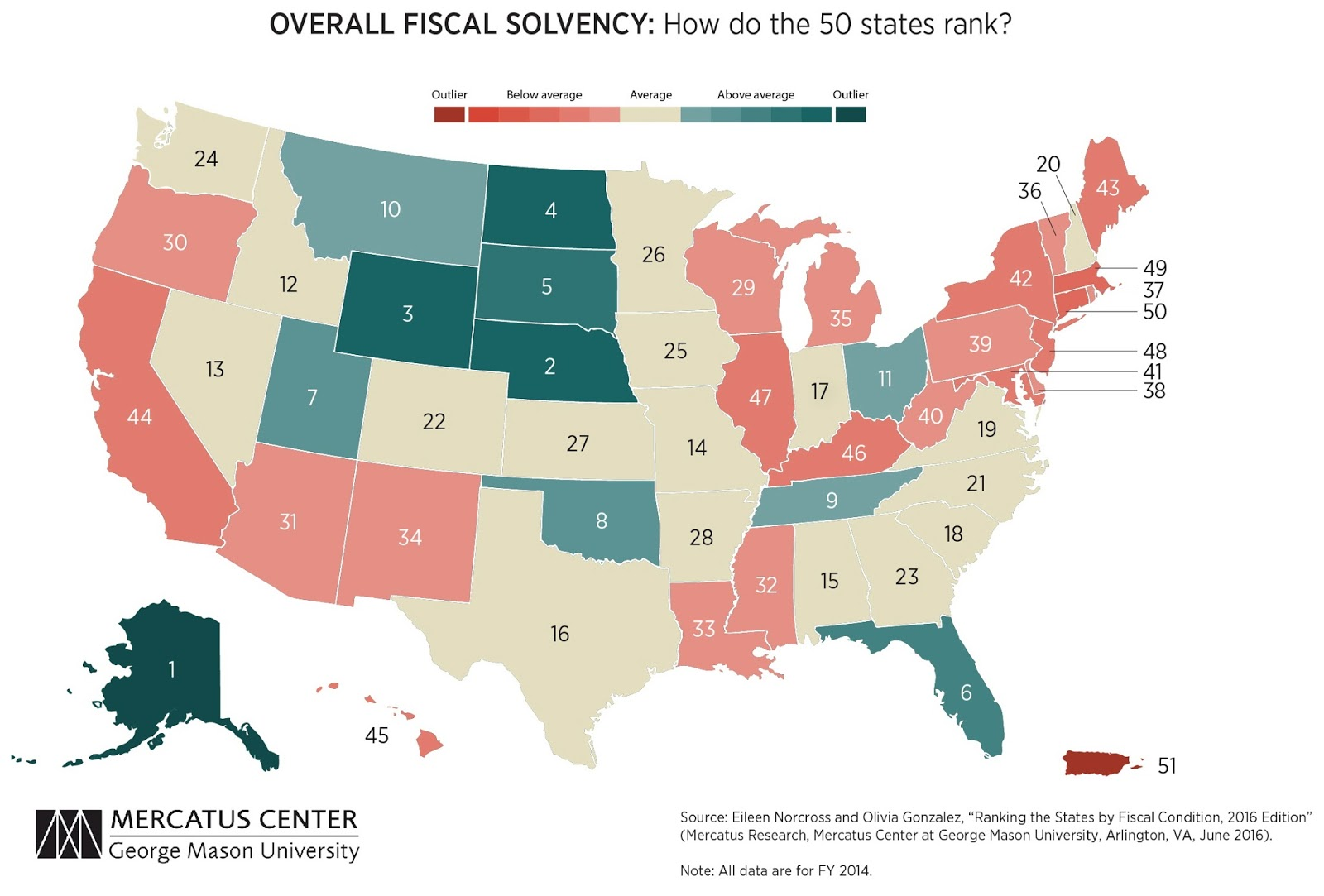 Overal fiscal solvency: How do the 50 states rank?