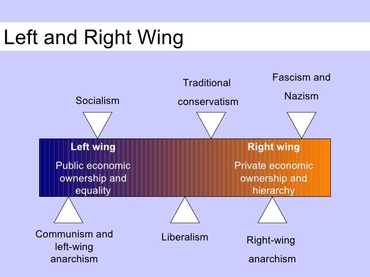 Right-wing politics